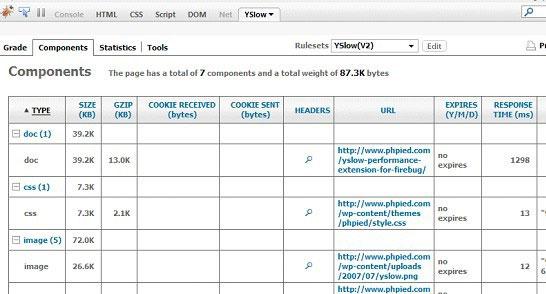 The YSlow Component 面板显示很多相关信息,包括大小和超期日期