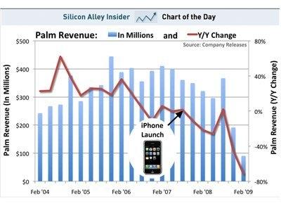 追忆:Palm WebOS的悲催短命史