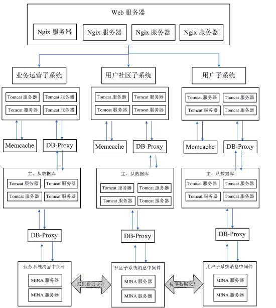 图 4. 某业务运营平台拆分后的系统架构图