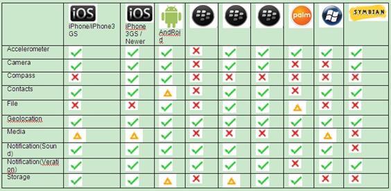 PhoneGap API对各手机平台的支持