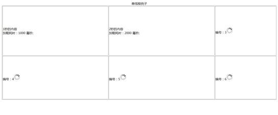 图 3. 单元格 1-6 顺序的单线程加载结果