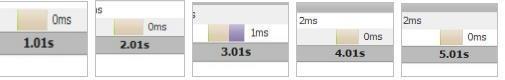 图 9. 每个 PageLet 显示的时间
