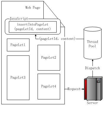 图 11. 多线程原理图