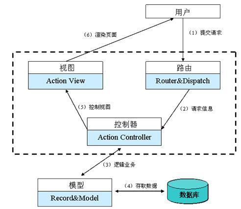 图 2. Rails 3 MVC 事件处理流程图