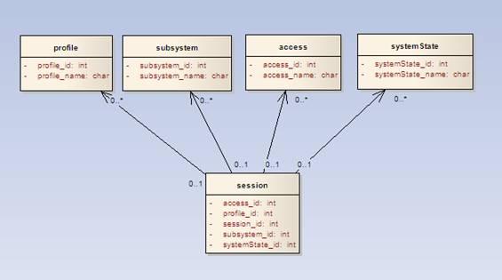图 1. Session 类图