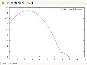 此图显示了用来追踪 x,y 坐标痕迹的一个曲线。它显示了先是升高、继而落下,然后是一次小的弹起。