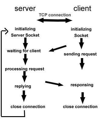 TCP原理