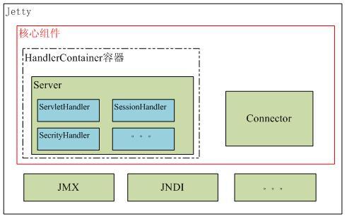 图 1. Jetty 的基本架构