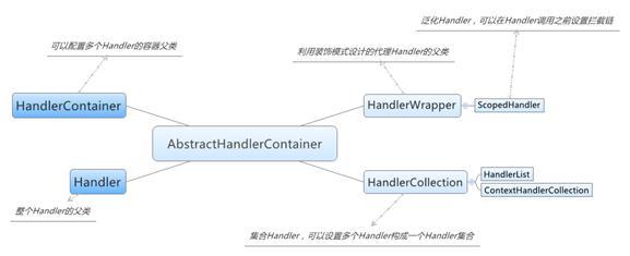 图 3. Handler 的体系结构