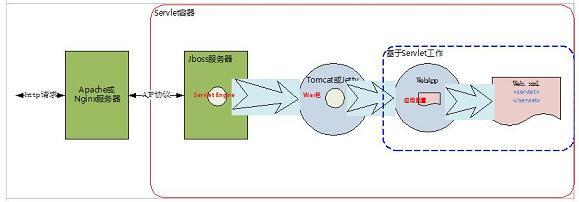 图 7. Web 服务端架构