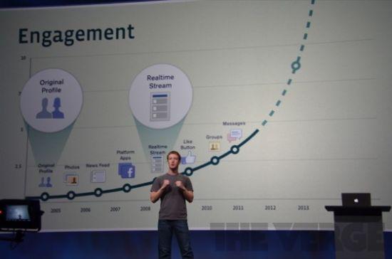 """扎克伯格:""""Facebook用户量上周已达5亿。"""""""