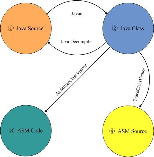 图 1. 四种文件的转换图