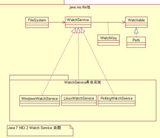 图 2. Watch Service 类图: