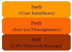 图 1. 云计算平台架构 .
