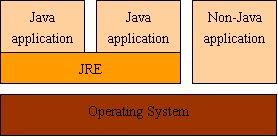 图 5. 多个 Java 应用共享同一个 JRE.