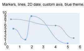 一个线形图,显示一些标记、线条、2D 数据、一个自定义轴和一个蓝色主题
