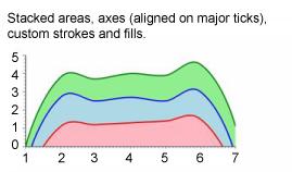 一个堆叠区域图,显示堆叠区域、轴(与主刻度对齐)、以及自定义描边和填充