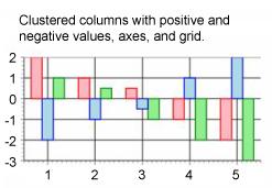 一个聚簇柱形图,显示带有正负值的聚簇柱、轴、网格