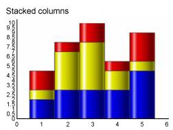 一个堆叠柱形图,按照颜色显示不同的堆叠柱