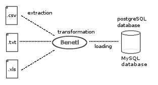 Benetl a free ETL tool