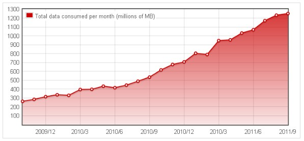 Opera 发布 2011 年 9 月全球移动互联网报告