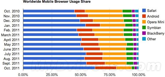 10月手机、PC浏览器排行榜出炉