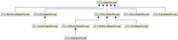图 1. InputStream 相关类层次结构