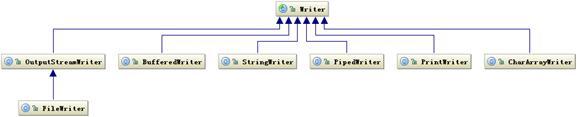 图 3. Writer 相关类层次结构