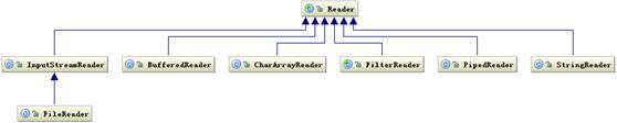 图 4.Reader 类层次结构