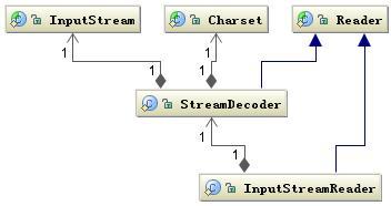 图 5. 字符解码相关类结构