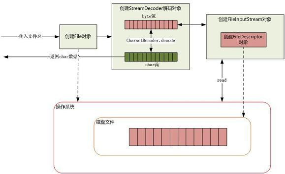 图 7. 从磁盘读取文件