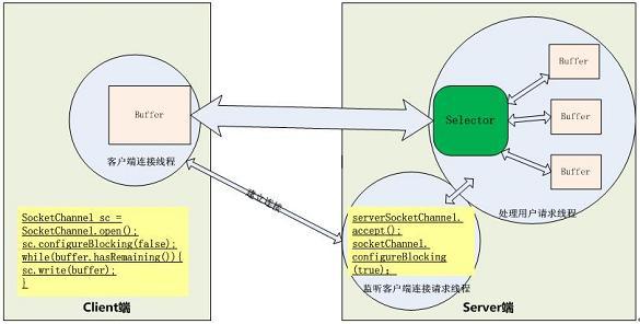 图 10. 基于 NIO 的 Socket 请求的处理过程