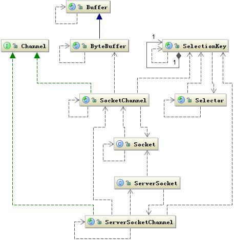 图 9.NIO 相关类图