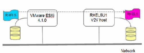 图 5. virt-v2v 迁移 RHEL5 虚拟机的环境