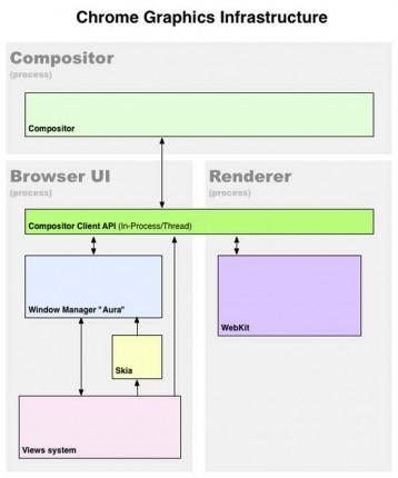 Aura: Chrome 对抗 Windows 8 的新武器 http://our4.org/461.html