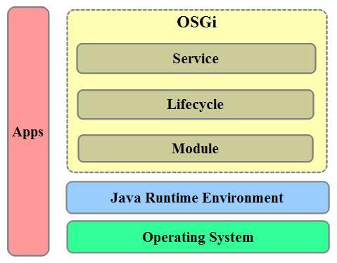 图 1. OSGi 层次结构