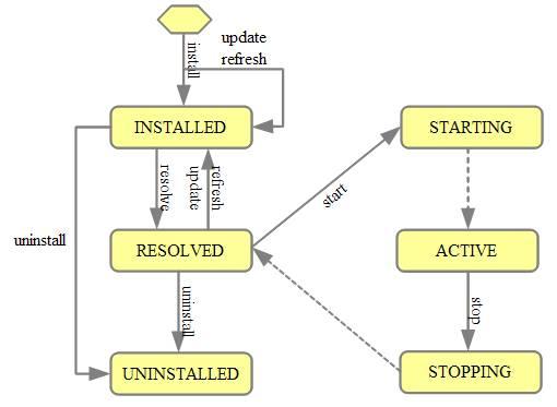 图 2. Bundle 状态转换关系