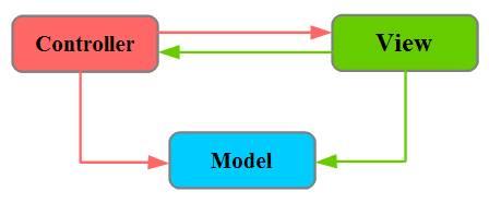 图 4. MVC 模型