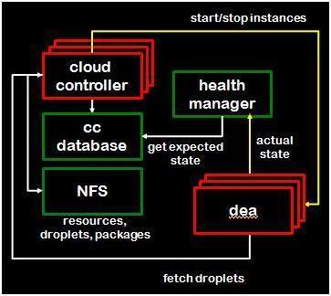 深度剖析CloudFoundry的架构设计