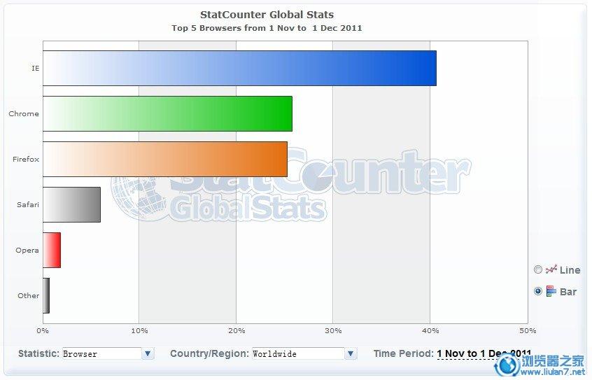 11月份全球浏览器市场排行榜出炉