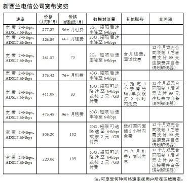 人民邮电报:国际宽带价格大调查