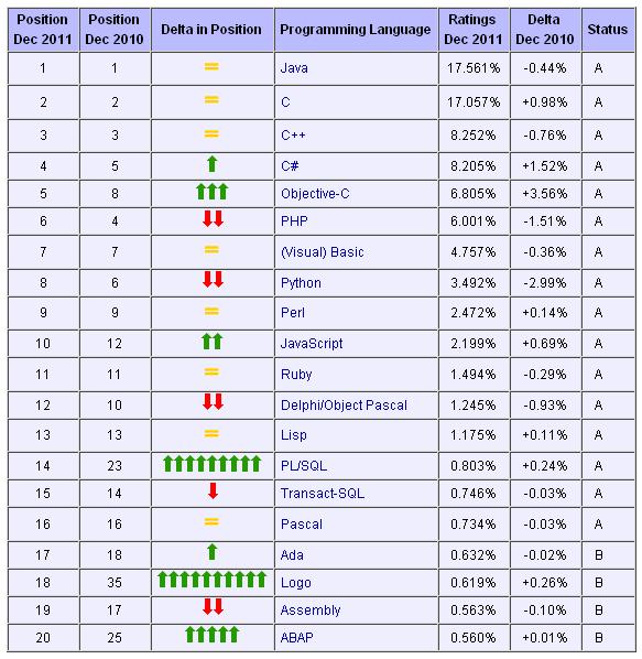 2011年12月编程语言排行榜 Top 20