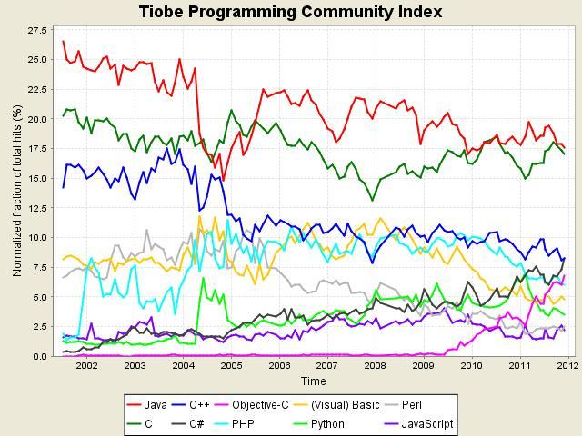 2011年12月编程语言排行榜前10位的长期走势图
