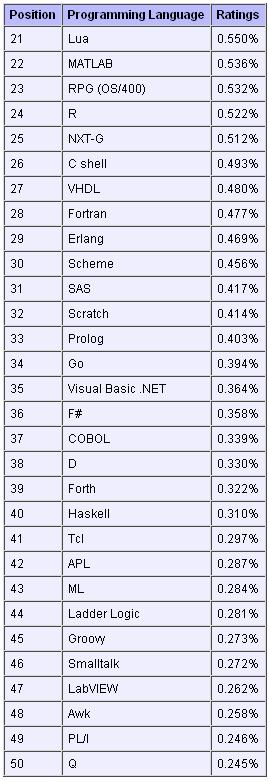 2011年12月编程语言排行榜21至50位排名