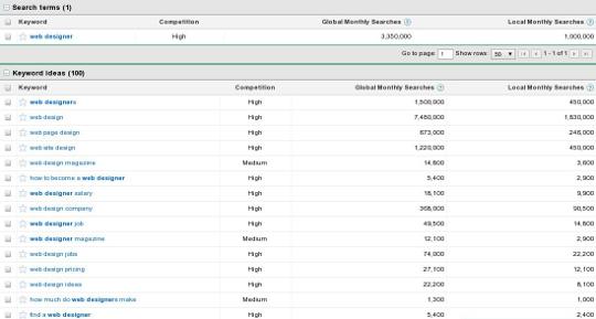 16个wordpress博客中使用的Google服务和应用