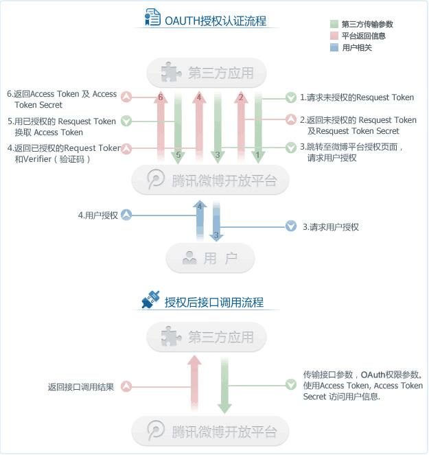 图 1 授权流程