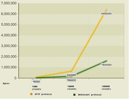 图 2. 数据传输量对比