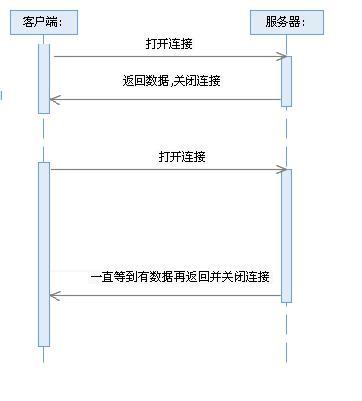 图 1. Comet 技术工作方式