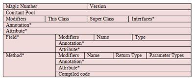 图 2.Java class 文件结构