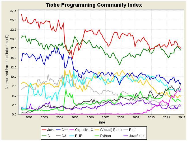 2012年1月编程语言排行榜前10位的长期走势图